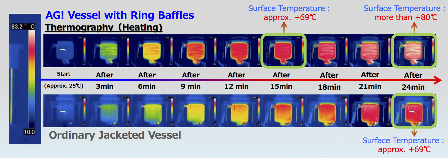 Baffle-Reactor-Performance-Comparison